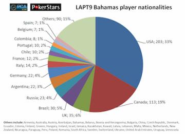 LAPT9_Bahamas_nationalities_pie_chart-thumb-450x326-279855