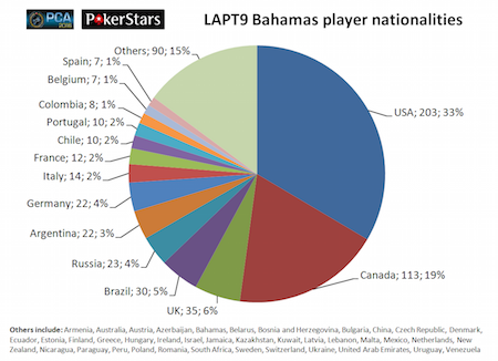 LAPT9_Bahamas_nationalities_pie_chart-thumb-450x326-279855